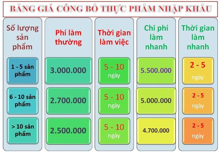 Dịch vụ công bố thực phẩm nhập khẩu tại Quận Tân Phú - TPHCM